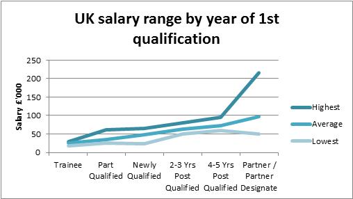 UK salary range