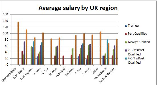 Salary by region